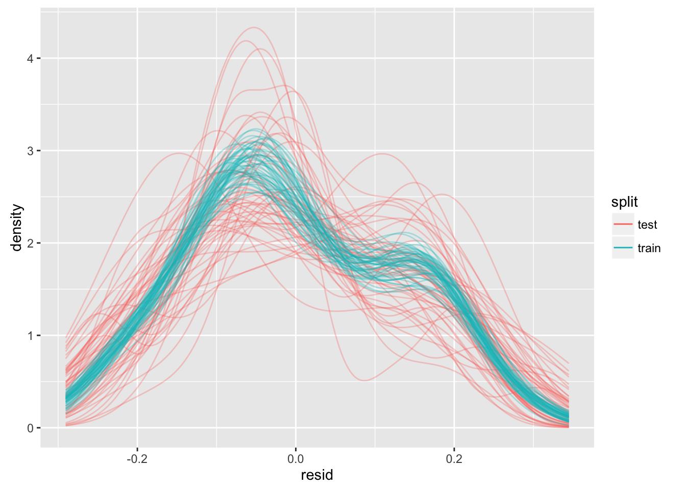 Model-selection using cross-validation